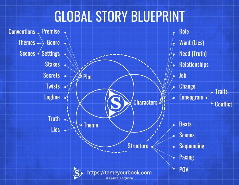 Global Story Blueprint