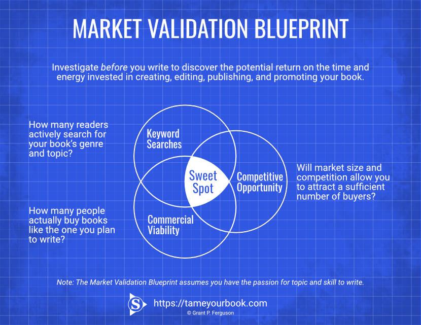 Market Validation Blueprint