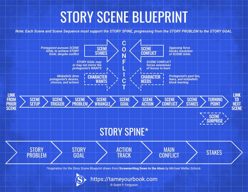 Story Scene Blueprint