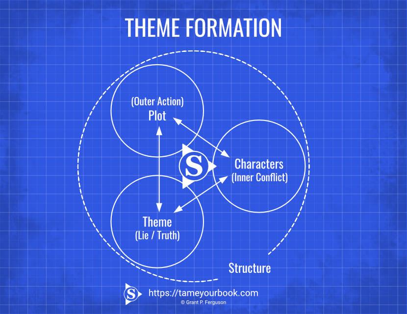 Blueprint Theme Formation