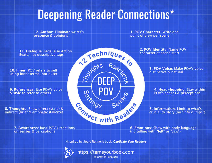 Deepening Reader Connections